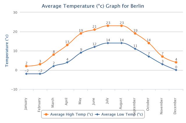 Temperatura mês a mês em Berlim