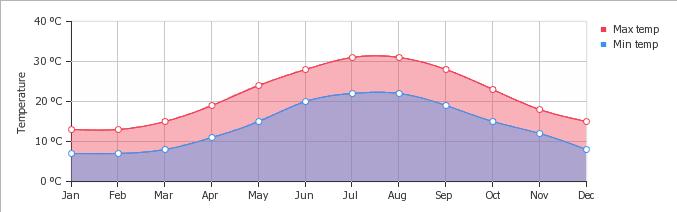 Gráfico de temperatura mês a mês em Atenas