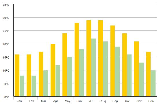 Gráfico com temperatura mês a mês de Creta na Grécia