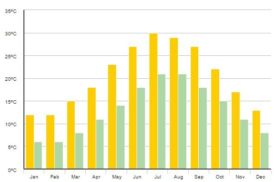 Gráfico com temperatura mês a mês de Mykonos