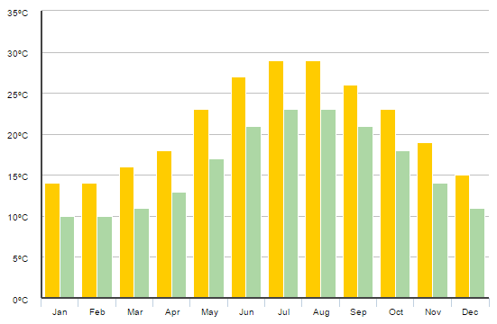 Gráfico com temperaturas mês a mês em Santorini